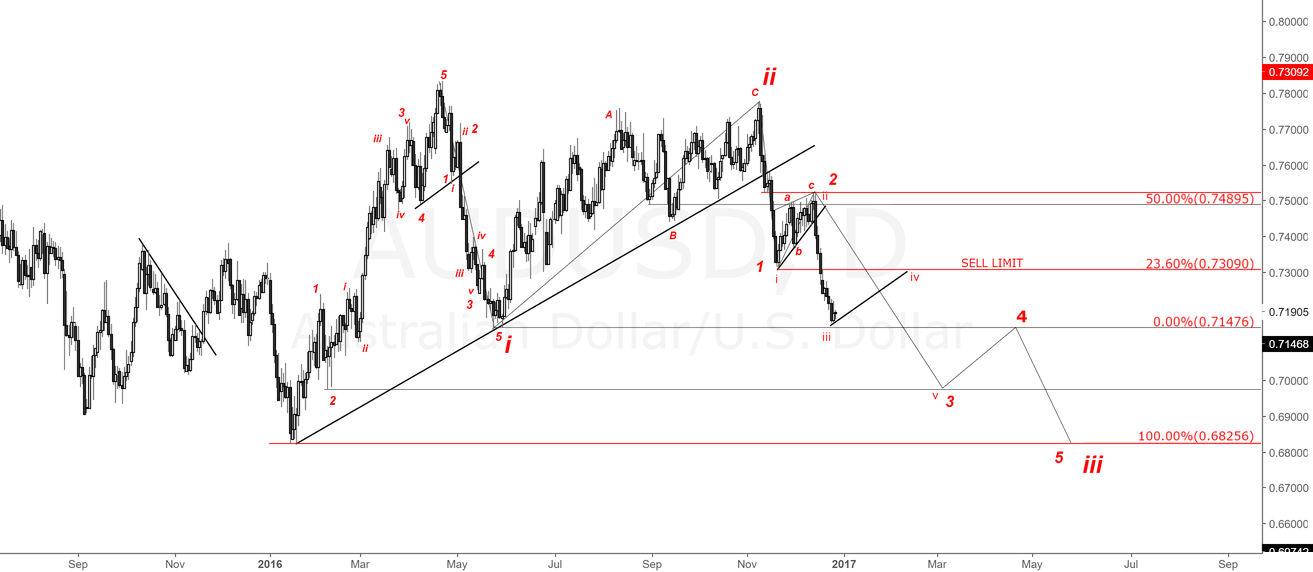 AUDUSD Daily Chart.Looking for more drop.