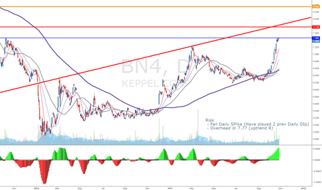 BN4: Kepcorp (40 @ 7.45)