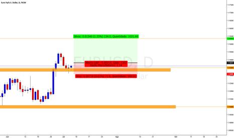 EURUSD: EUR/USD com Configuração de Alta