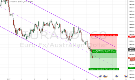 EURAUD: Weakness in EUR and strength in AUD