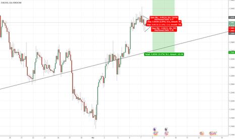 EURUSD: Break of triangle indicates buy or sell