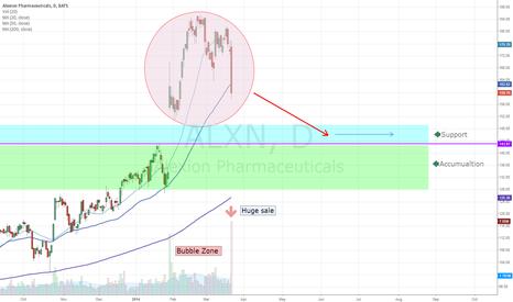 ALXN: Alexion Pharma Bubble Burst