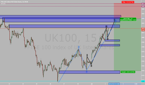 UK100: ftse 100