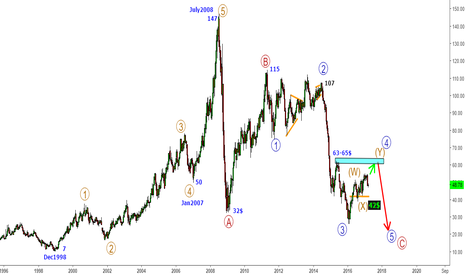CL1!: CrudeOil - Stretching in a final wave up before collapse to 26$
