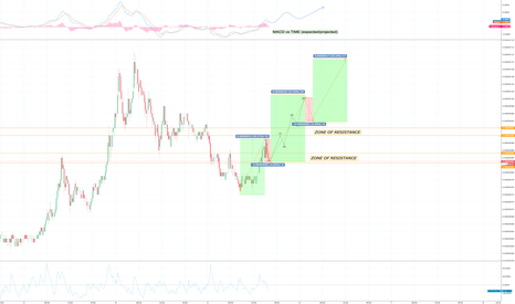 SCBTC: Siacoin SC second leg up?