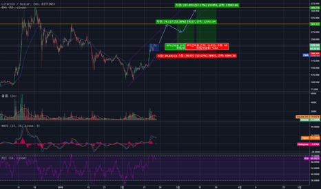 LTCUSD: LTC USD bullish flag pattern