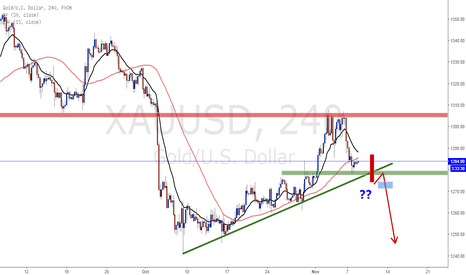 XAUUSD: Gold trading plan