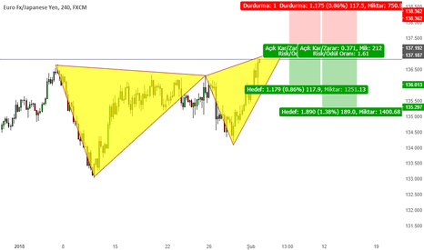 EURJPY: buterfley