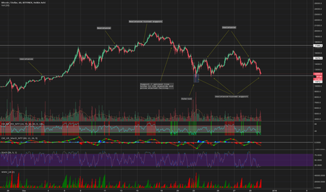 BTCUSD: Support & Resistance