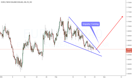 EURNZD: Almost Guaranteed-Impulse Coming