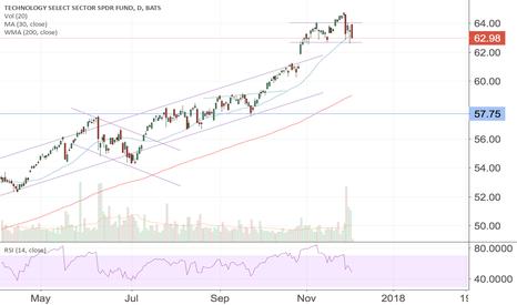 XLK: $XLK bad news or good rr position will come?