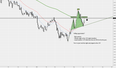 GBPUSD: GBP/USD Daily Sell opportunity