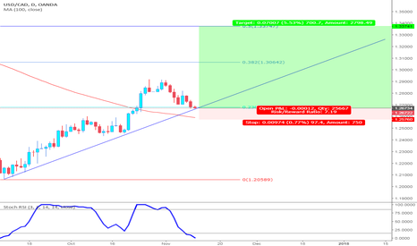 USDCAD: USD CAD to up upside - Oanda