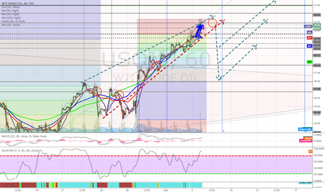 USOIL: Is there a correction on it's way, to $55