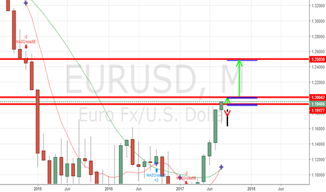 EURUSD: EUR/USD Forecast August 28, 2017, Technical Analysis