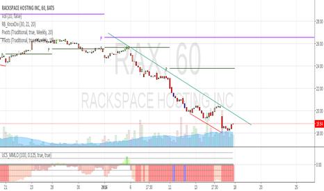 RAX: RAX 1hr potential Reversal