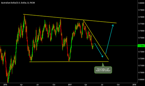 AUDUSD: AUDUSD- End of move down?