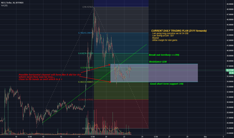 NEOUSD: Current NEO trading plan