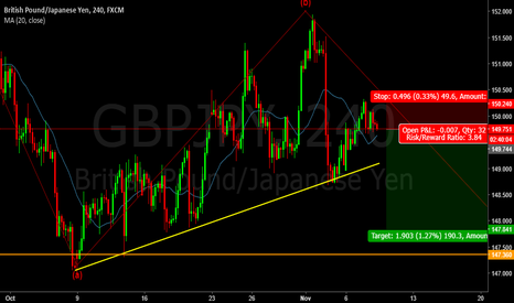 GBPJPY: 50 : GJ Sell with ABC forecast
