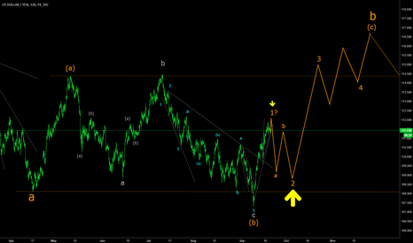 USDJPY: USDJPY expecting retracement