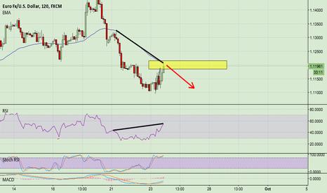 EURUSD: Short EUR/USD for a retrace / possible double bottom.