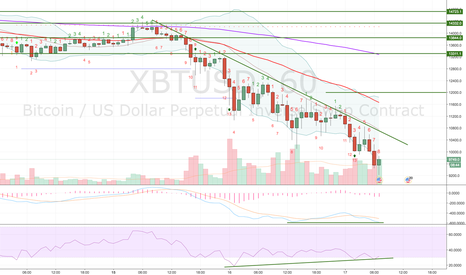 XBTUSD: Calling a bottom here on BTC (XBTUSD)