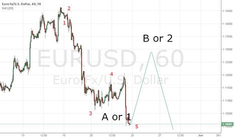 EURUSD: EUR/USD bullish next week