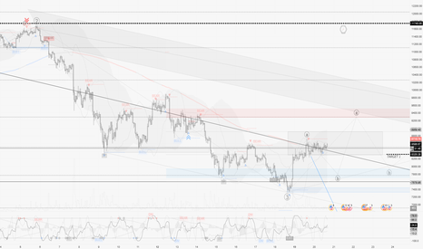 BTCUSD: Today's Lesson (#3) : Adjusting your trading to the Context