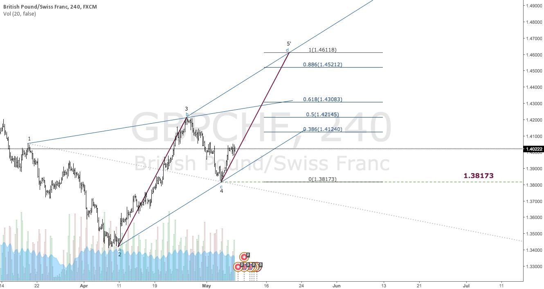 $GBPCHF | Target @ 1.38173 | Wolfe Wave & Geo