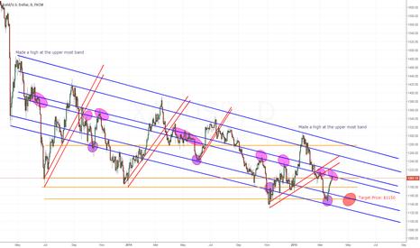 XAUUSD: Gold Short Target