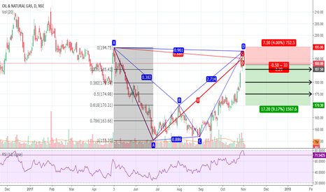ONGC: ONGC Bearish Bat