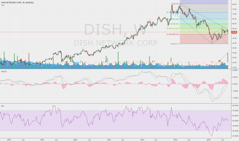DISH: SHORTING OPPORTUNITY ON DISH