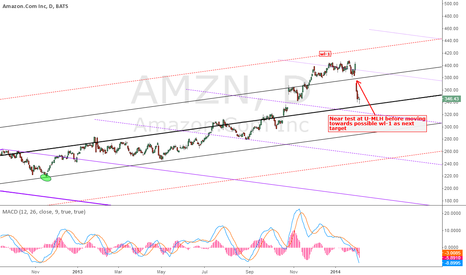 AMZN: Possible reversal to uptrend