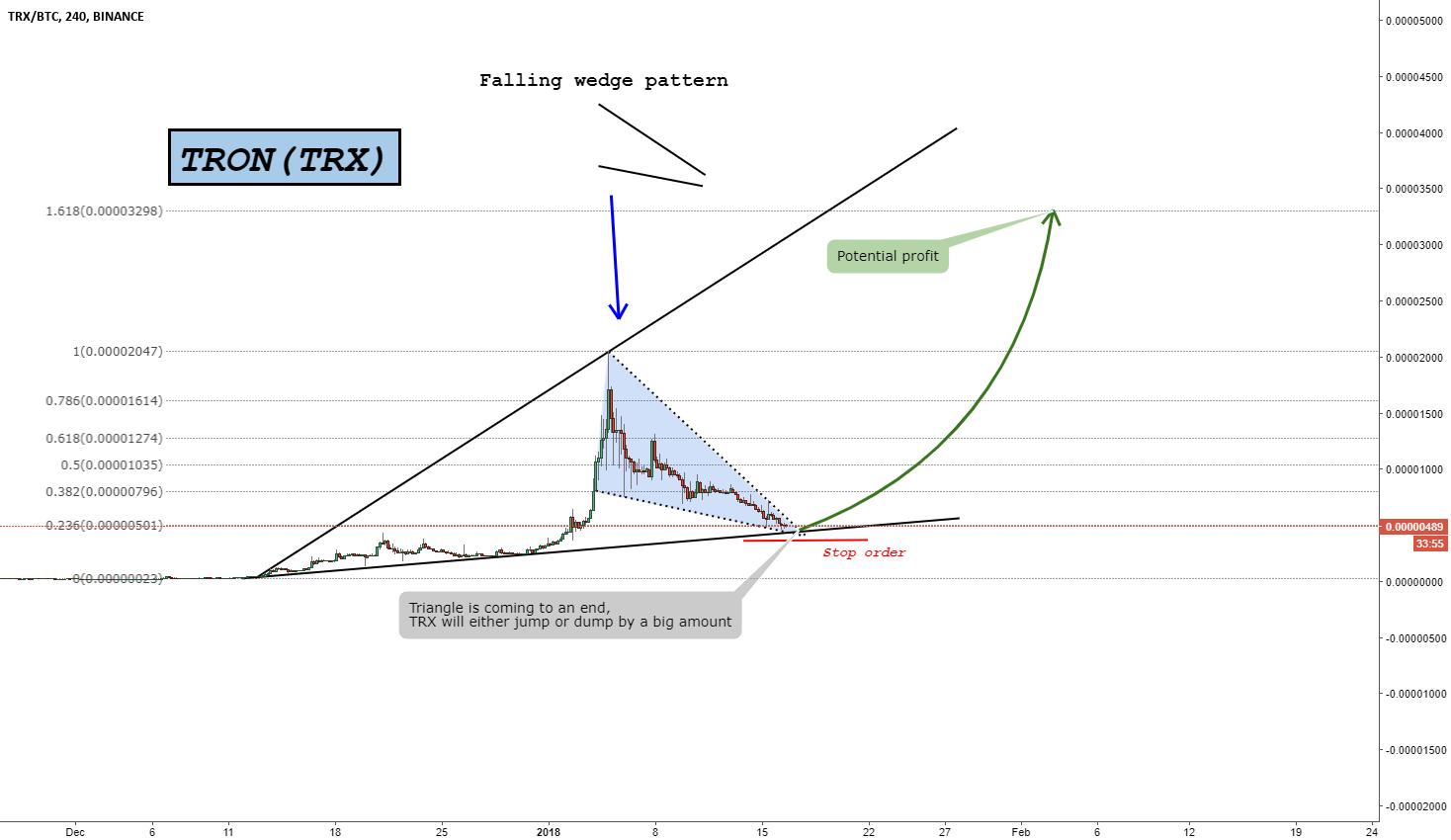 TRON(TRX) - Win Big or Go Home (400%+ Profit Potential)