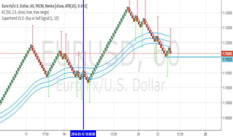 EURUSD: Pullback in an uptrend
