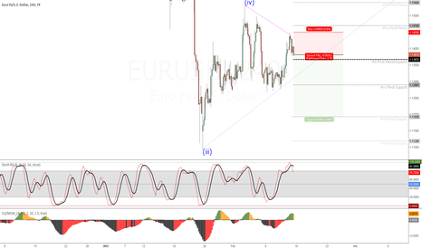 EURUSD: EURUSD (4H) Transaction #2