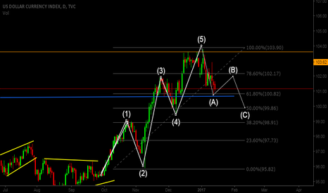 DXY: completion of 5 wave structure now going for correction