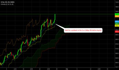 NAS100USD: BUY NASDAQ 100