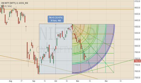 NIFTY: nifty level to watch 7728