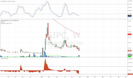 SIPC: $SIPC Weekly Chart