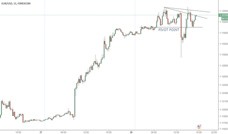 EURUSD: Quick long trade