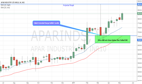 APARINDS: Apar Industries Long on short term