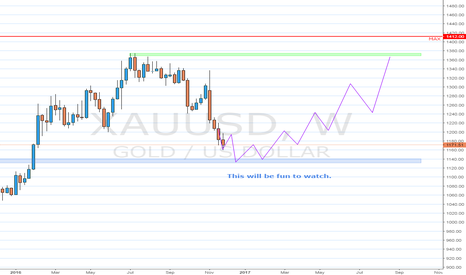 XAUUSD: Just watching for now