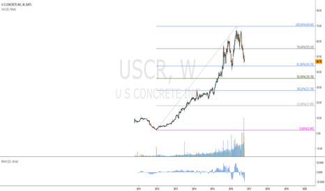 USCR: für Chronos: US Croncrete Inc.