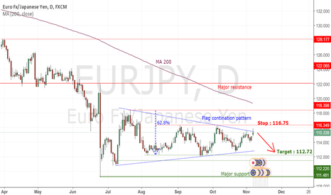 EURJPY: EURJPY : Continuation pattern in a mid term downside trend