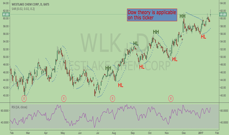 WLK: WLK is on basic dow theory