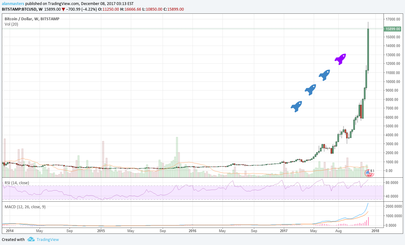 lmc btc tradingview