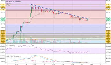 LTCUSD: LTC downward trend line