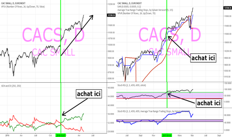 CACS: indice cac small bel achat