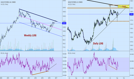 GC2!: Gold: possibly short term target.